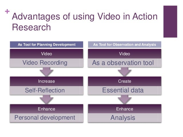 + Advantages of using Video in Action Research Enhance Analysis Create Essential data Video As a observation tool As Tool ...