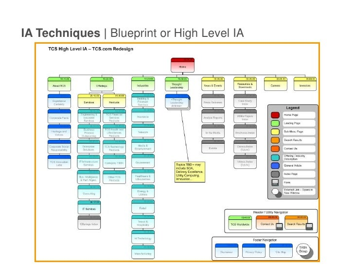 Intro to information architecture for web sites ia techniques blueprint or high level iabr malvernweather Choice Image