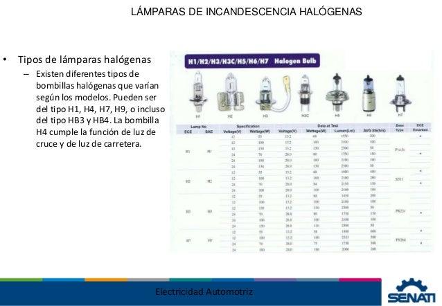 Faros y focos nomenclaturas - Tipos bombillas halogenas ...