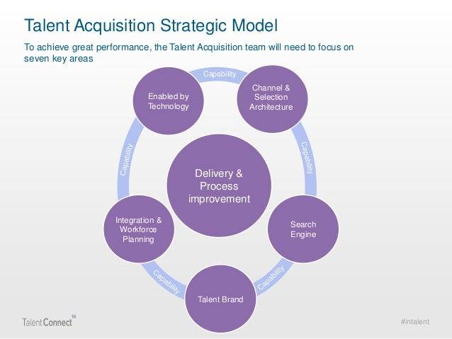 talent acquisition business plan