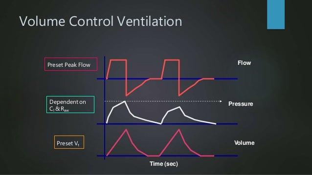 Pressure Control Ventilation Flow Pressure Volume Cl Cl Set PC level Time (sec)