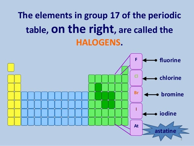 Aspects Of Halogens
