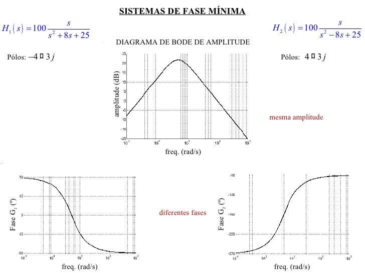 SISTEMAS DE FASE MÍNIMA DIAGRAMA DE BODE DE AMPLITUDE Pólos:  Pólos:  freq. (rad/s) amplitude (dB) mesma amplitude freq. (...