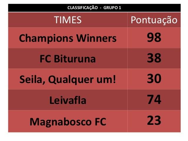 CLASSIFICAÇÃO - GRUPO 1      TIMES                        PontuaçãoChampions Winners                     98   FC Bituruna ...