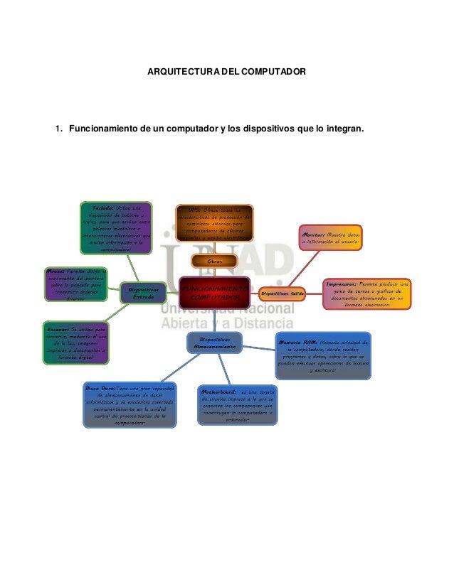 ARQUITECTURA DEL COMPUTADOR 1. Funcionamiento de un computador y los dispositivos que lo integran.