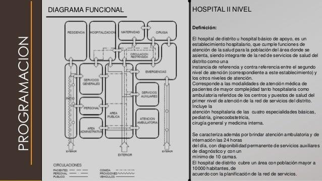 PROGRAMACION HOSPITAL II NIVEL Definición: El hospital de distrito u hospital básico de apoyo, es un establecimiento hospi...