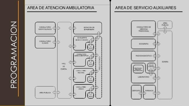 PROGRAMACION AREA DE ATENCION AMBULATORIA AREA DE SERVICIO AUXILIARES