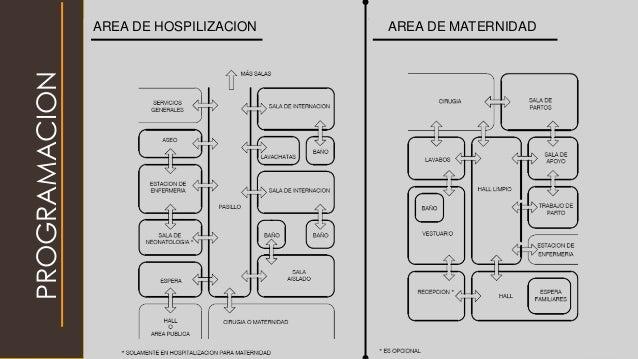 PROGRAMACION AREA DE HOSPILIZACION AREA DE MATERNIDAD