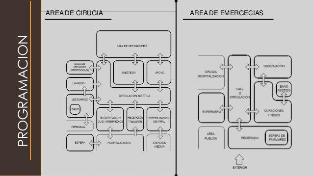PROGRAMACION AREA DE CIRUGIA AREA DE EMERGECIAS