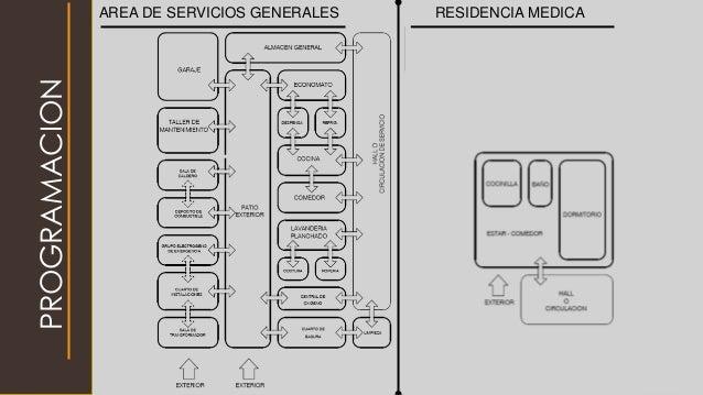 AREA DE SERVICIOS GENERALES RESIDENCIA MEDICA PROGRAMACION