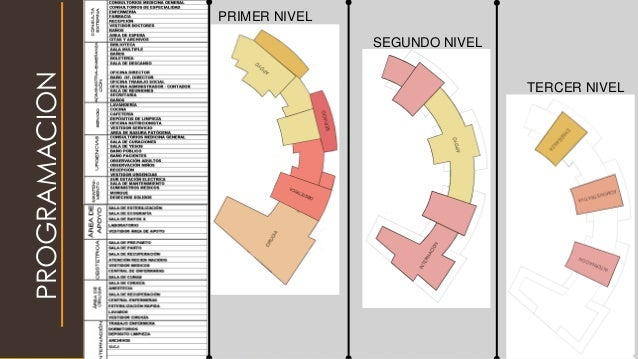 PROGRAMACION PRIMER NIVEL SEGUNDO NIVEL TERCER NIVEL