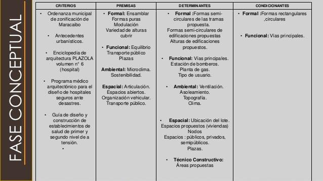 CRITERIOS PREMISAS DETERMINANTES CONDICIONANTES • Ordenanza municipal de zonificación de Maracaibo • Antecedentes urbaníst...