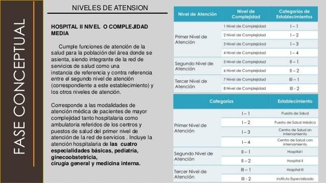 NIVELES DE ATENSION FASECONCEPTUAL HOSPITAL II NIVEL O COMPLEJIDAD MEDIA Cumple funciones de atención de la salud para la ...