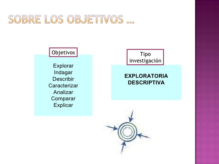 Explorar Indagar Describir Caracterizar Analizar Comparar Explicar EXPLORATORIA DESCRIPTIVA Objetivos Tipo investigación
