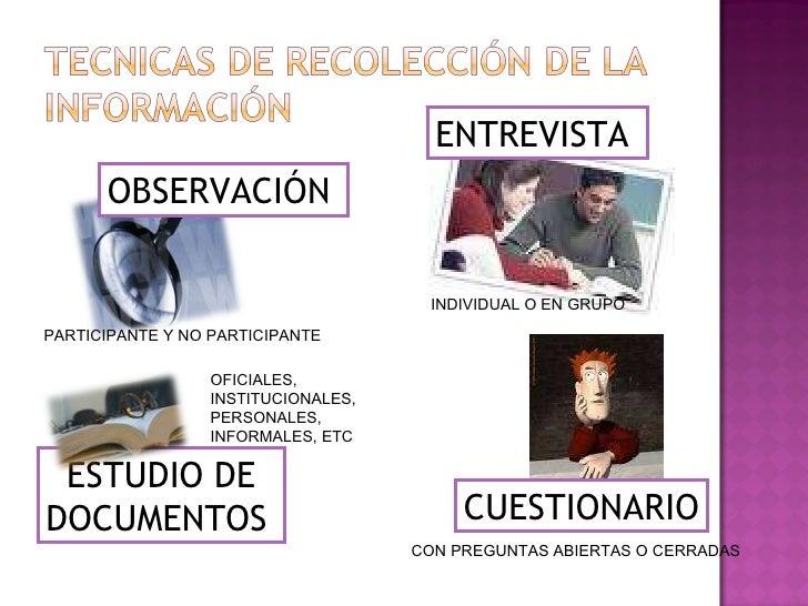 OBSERVACIÓN   ENTREVISTA  CUESTIONARIO INDIVIDUAL O EN GRUPO CON PREGUNTAS ABIERTAS O CERRADAS PARTICIPANTE Y NO PARTICIPA...