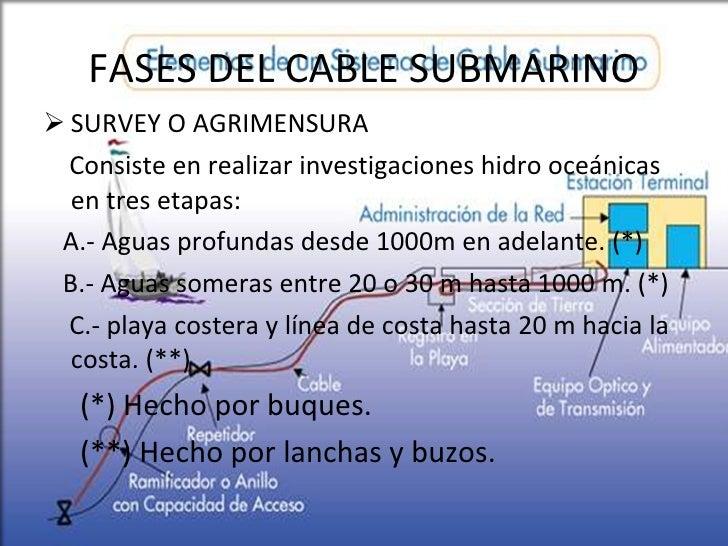 FASES DEL CABLE SUBMARINO <ul><li>SURVEY O AGRIMENSURA </li></ul><ul><li>Consiste en realizar investigaciones hidro oceáni...