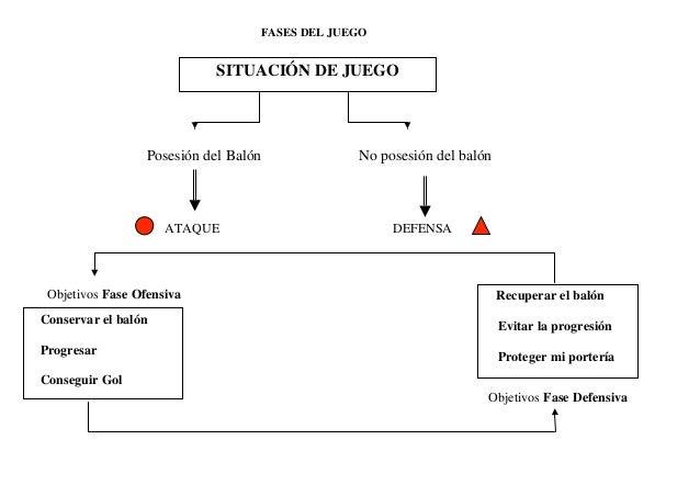 Posesión del Balón No posesión del balón ATAQUE DEFENSA Objetivos Fase Ofensiva Objetivos Fase Defensiva SITUACIÓN DE JUEG...