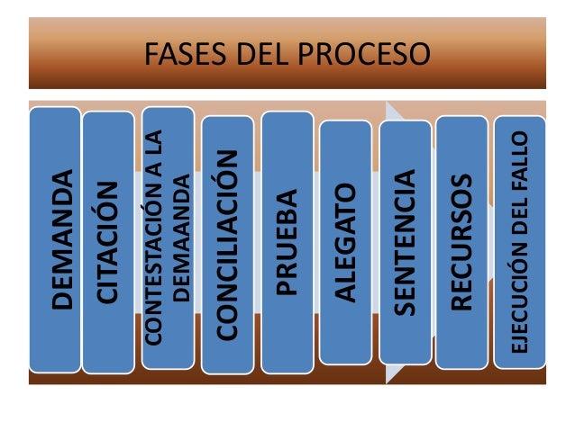 FASES DEL PROCESODEMANDA CITACIÓN CONTESTACIÓNALA DEMAANDA CONCILIACIÓN PRUEBA ALEGATO SENTENCIA RECURSOS EJECUCIÓNDELFALLO