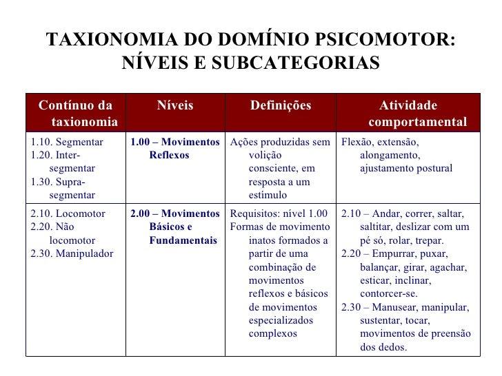 TAXIONOMIA DO DOMÍNIO PSICOMOTOR:         NÍVEIS E SUBCATEGORIAS Contínuo da             Níveis             Definições    ...