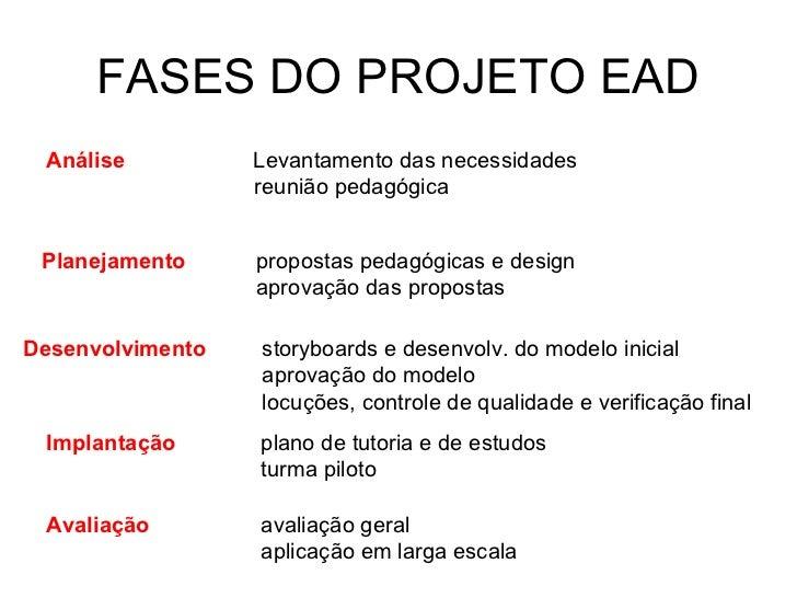 FASES DO PROJETO EAD Análise          Levantamento das necessidades                  reunião pedagógica Planejamento     p...