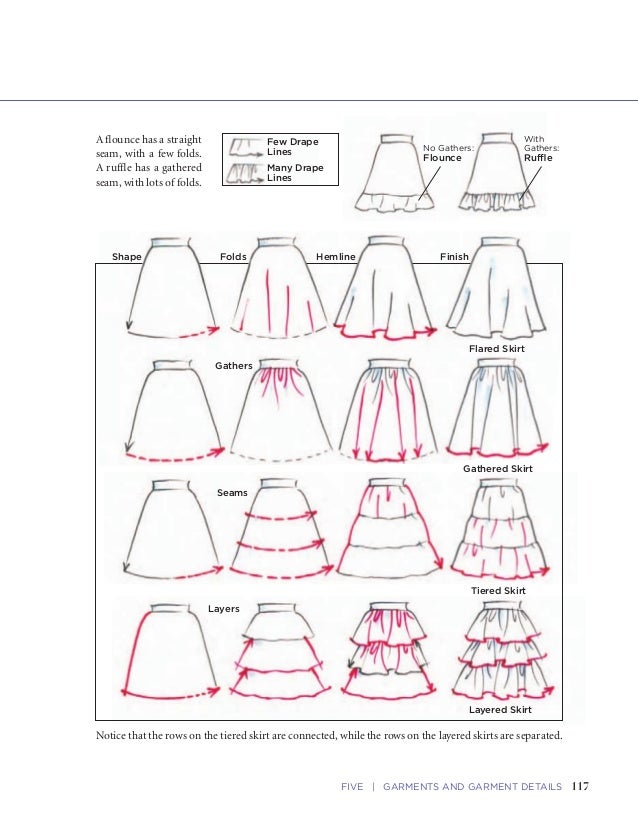 117FIVE   GARMENTS AND GARMENT DETAILS116 FASHION SKETCHBOOK Sketching Flares and Gathers The flared or gathered skirt fol...