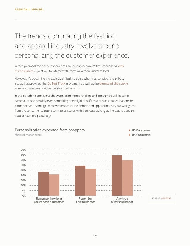 e-commerce fashion industry analysis e commerce garment company