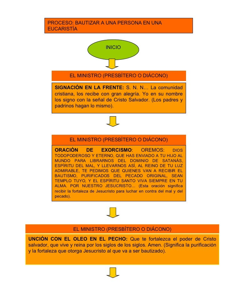 PROCESO: BAUTIZAR A UNA PERSONA EN UNA EUCARISTÍA INICIO SIGNACIÓN EN LA FRENTE:  S. N. N… La comunidad cristiana, los rec...
