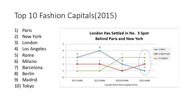 Fashion capitals of the world ppt 12