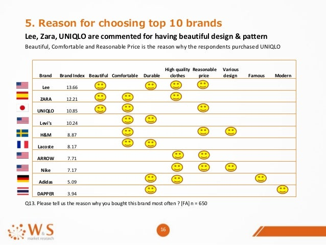 Top 10 us fashion brands 64