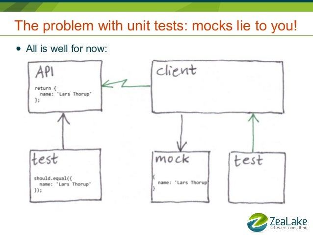 How to write a Unit Test in Java