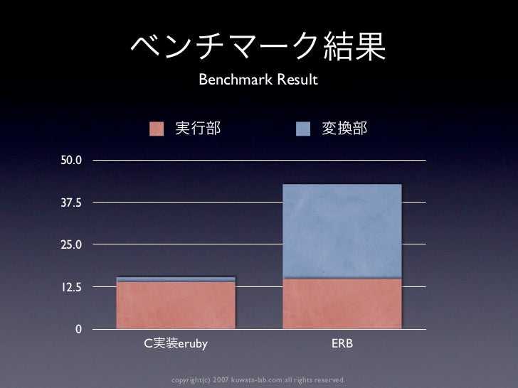 Benchmark Result50.037.525.012.5  0       C     eruby                                         ERB           copyright(c) 2...