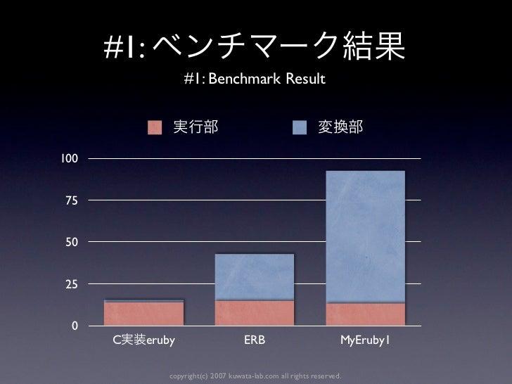 #1:                    #1: Benchmark Result100 75 50 25  0      C     eruby                      ERB                      ...
