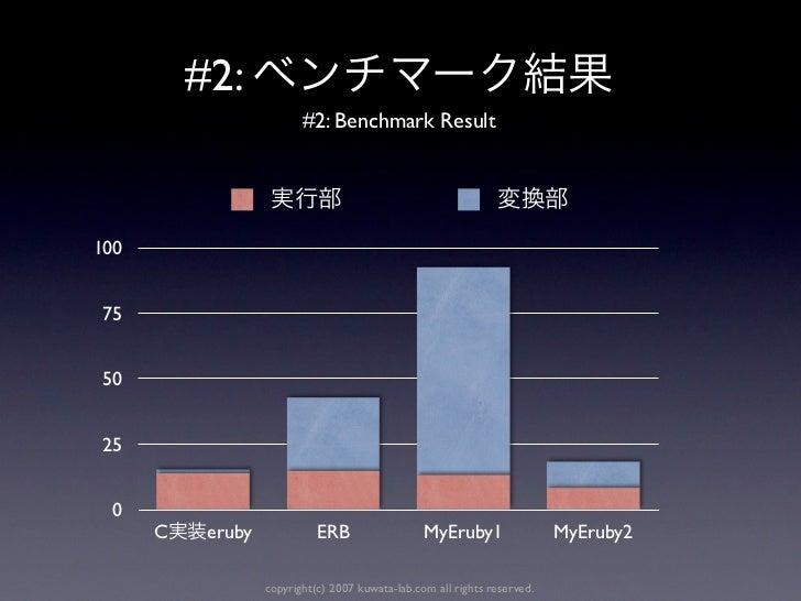#2:                          #2: Benchmark Result100 75 50 25  0      C    eruby             ERB                  MyEruby1...