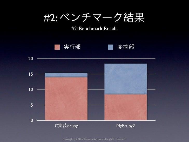 #2:                  #2: Benchmark Result201510 5 0       C      eruby                                    MyEruby2        ...