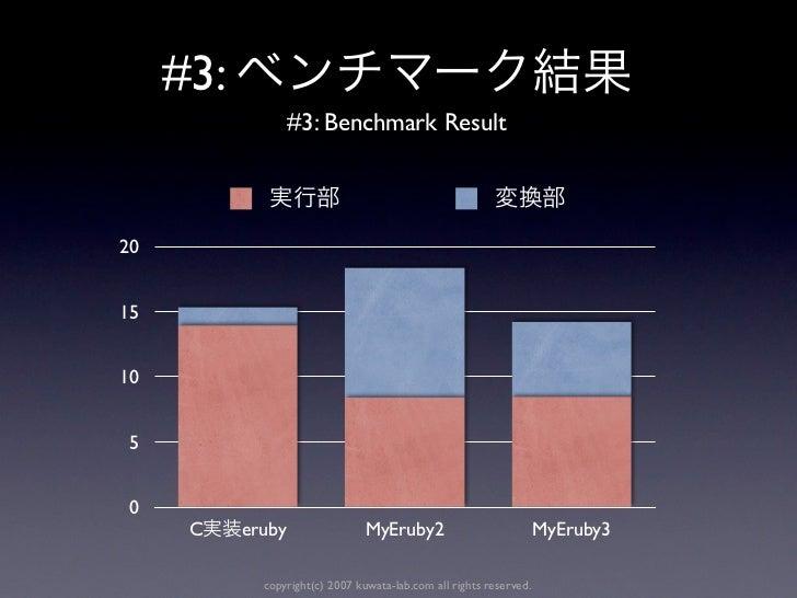 #3:                   #3: Benchmark Result201510 5 0      C    eruby                 MyEruby2                            M...