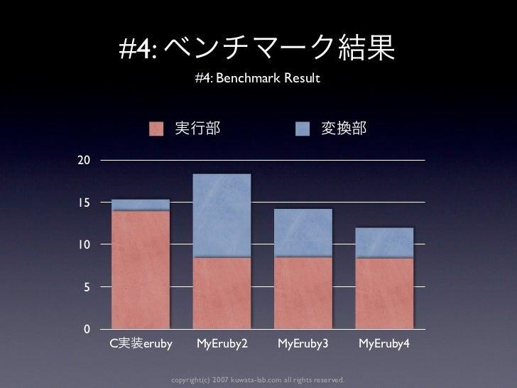 #4:                      #4: Benchmark Result201510 5 0     C    eruby       MyEruby2                 MyEruby3            ...