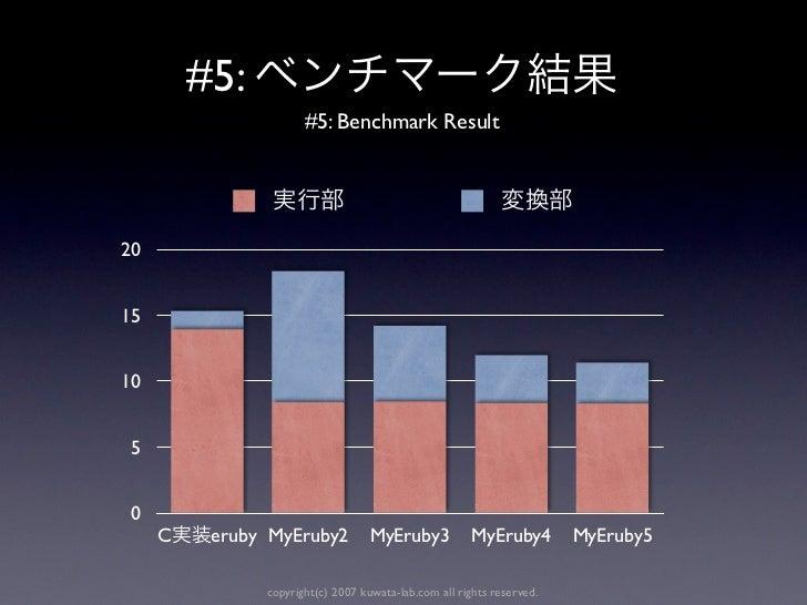 #5:                      #5: Benchmark Result201510 5 0     C    eruby MyEruby2           MyEruby3            MyEruby4    ...