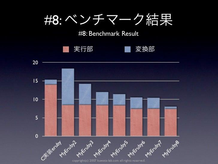 #8:               #8: Benchmark Result201510 5 0               y               2               3               4          ...