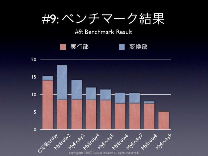 #9:               #9: Benchmark Result201510 5 0               y               2               3               4          ...