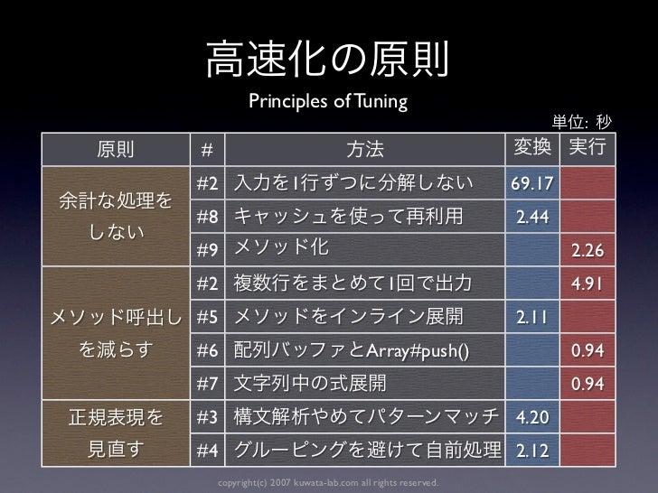 Principles of Tuning                                                                     :##2                   1         ...