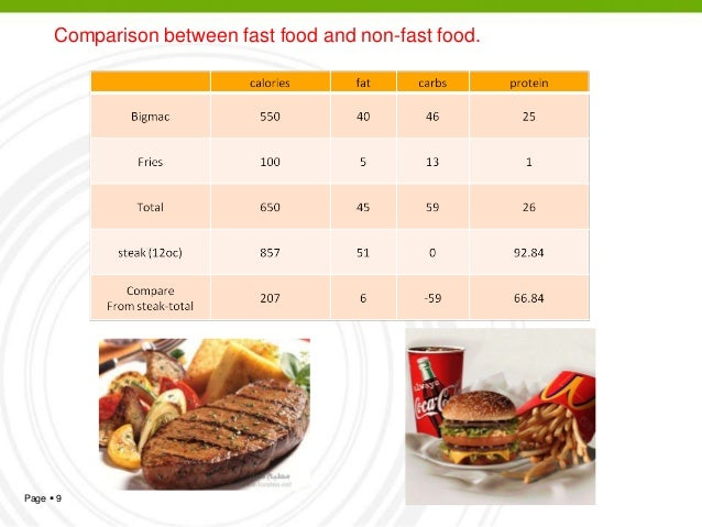 fast food and its impact on The dangers of eating fast food in a society that functions at a high speed, fast food has quickly been adopted as the preferred technology has its.