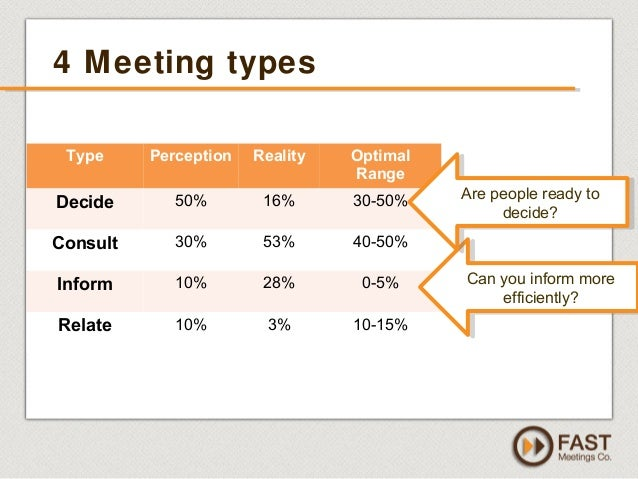 types of meeting Sales pipeline review meetings should be a regular occurrence among your sales force, taking place at least once at the beginning of each week however, there are typically two different types of sales pipeline review meetings, both of which have different purposes for both the sales manager and the.