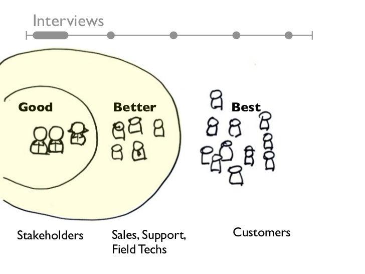 InterviewsGood           Better            BestStakeholders   Sales, Support,   Customers               Field Techs