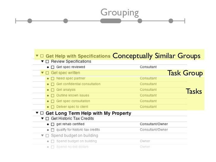 Grouping  Conceptually Similar Groups                  Task Group                        Tasks