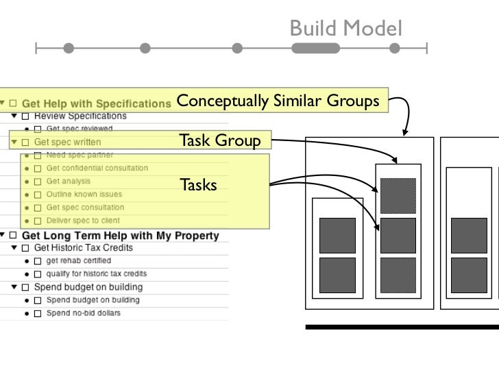 Build ModelConceptually Similar GroupsTask GroupTasks