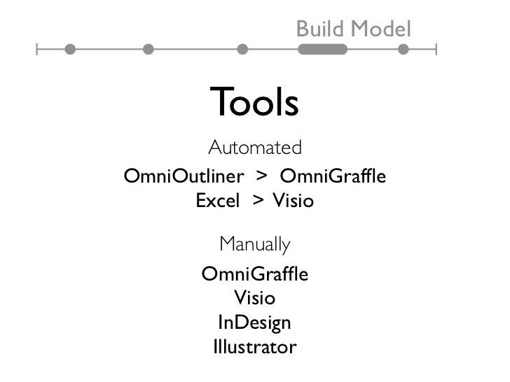 Build Model        Tools       AutomatedOmniOutliner > OmniGraffle      Excel > Visio         Manually       OmniGraffle    ...