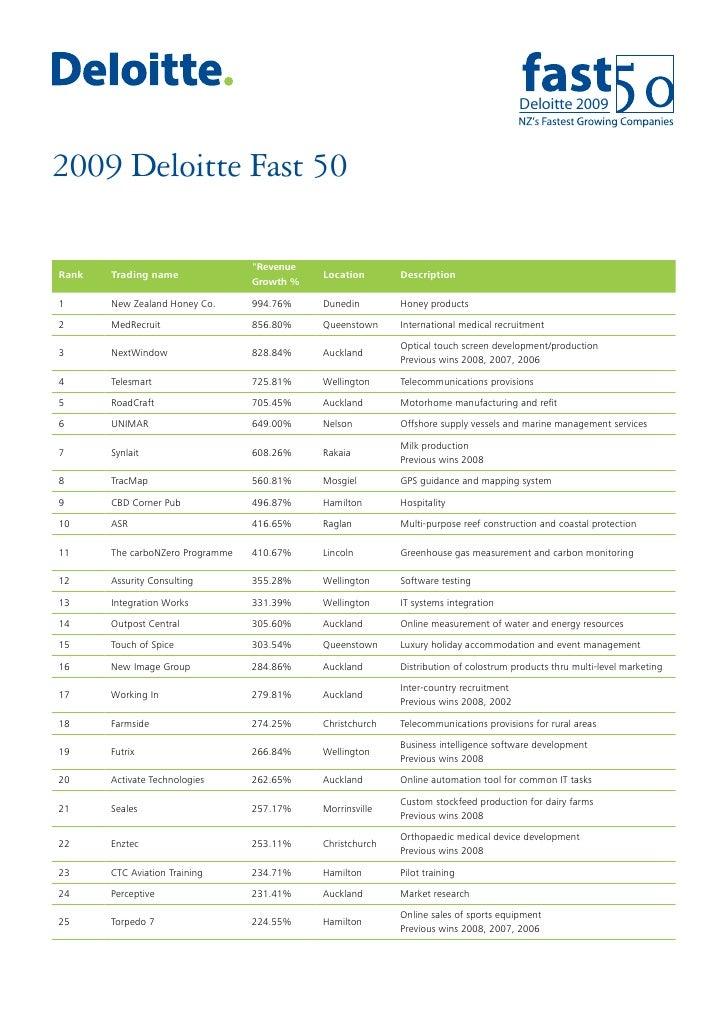 "Deloitte 2009    2009 Deloitte Fast 50                                    ""Revenue Rank   Trading name                    ..."