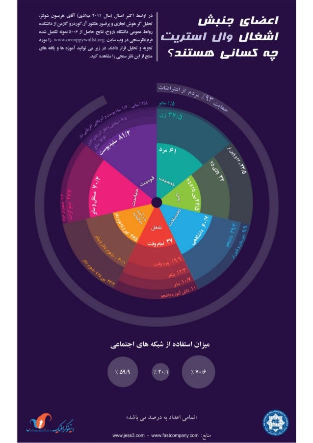 Fastcompany Infographic, Persian Translation, Who is Occupy Wall Street (1), Bijan Yavar & Maisam Mirtaheri