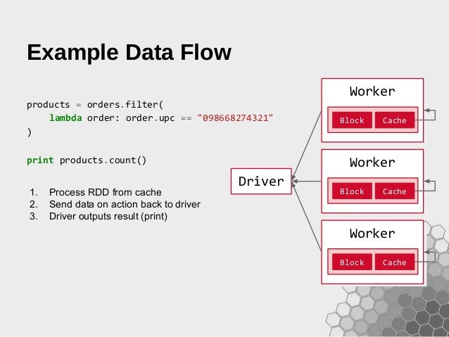 Fast Data Analytics With Spark And Python