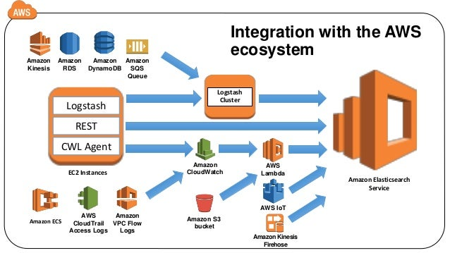 Fast Data at Scale with Amazon ElastiCache for Redis